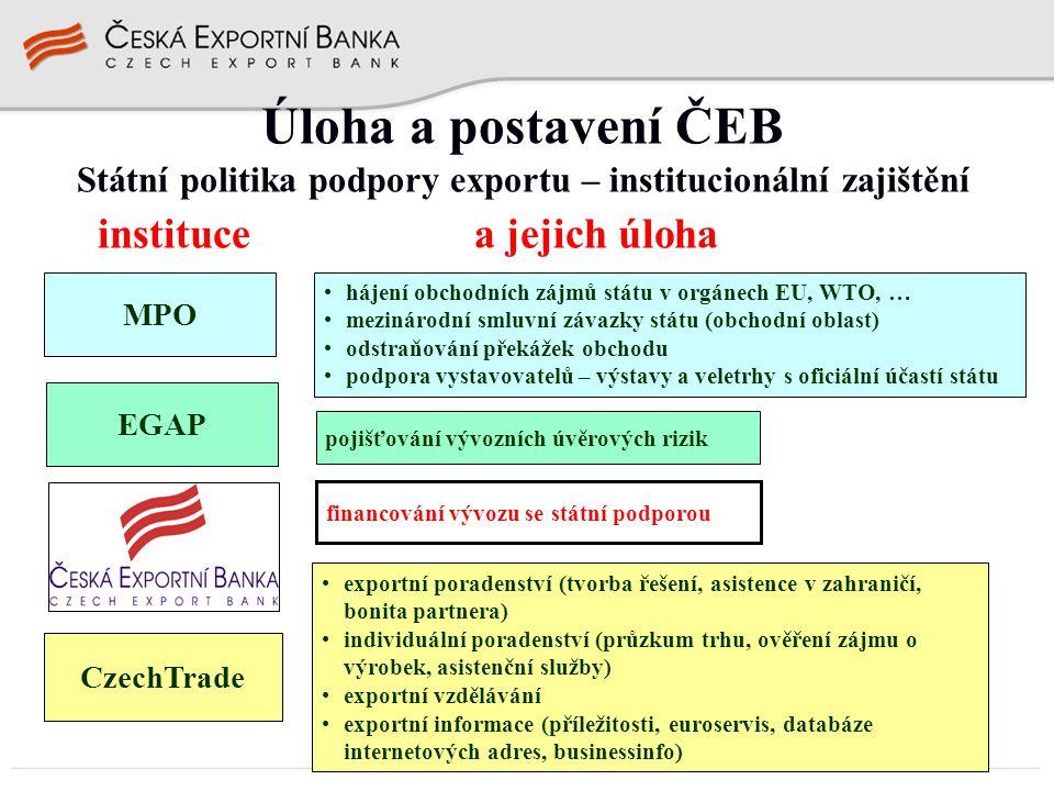 Úloha a postavení ČEB Státní politika podpory exportu – institucionální zajištění instituce a jejich úloha MPO EGAP CzechTrade hájení obchodních zájmů