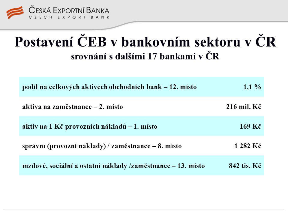 Postavení ČEB v bankovním sektoru v ČR srovnání s dalšími 17 bankami v ČR podíl na celkových aktivech obchodních bank – 12. místo1,1 % aktiva na zaměs
