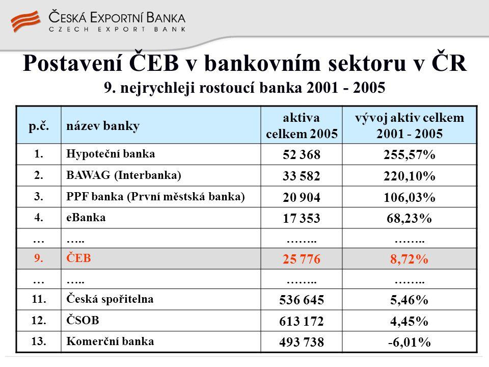 Postavení ČEB v bankovním sektoru v ČR 9. nejrychleji rostoucí banka 2001 - 2005 p.č.název banky aktiva celkem 2005 vývoj aktiv celkem 2001 - 2005 1.H