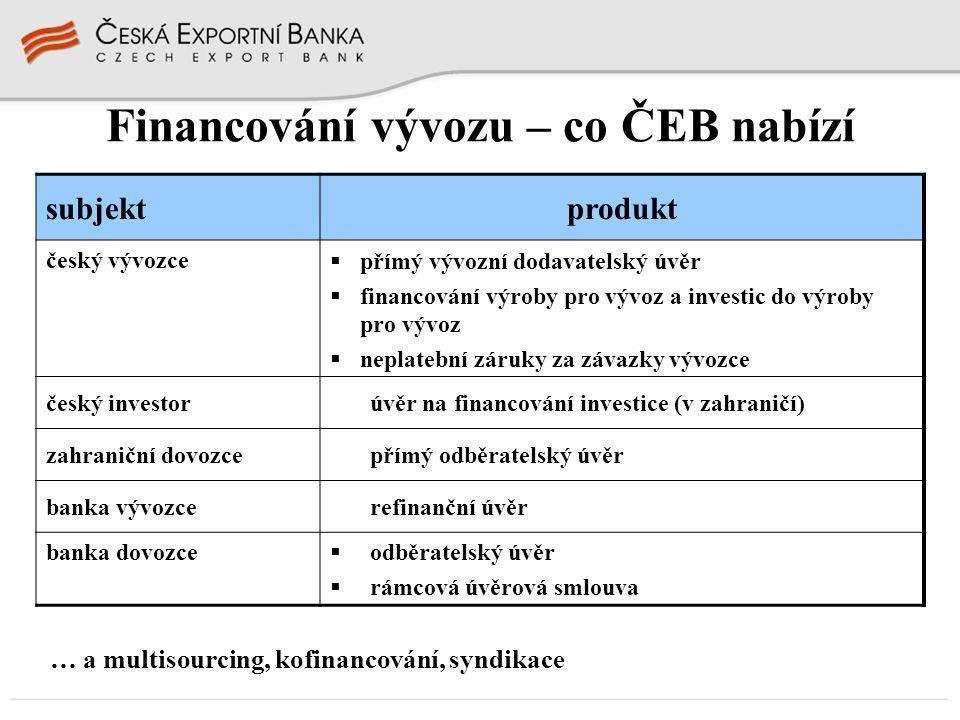 Financování vývozu – co ČEB nabízí subjektprodukt český vývozce  přímý vývozní dodavatelský úvěr  financování výroby pro vývoz a investic do výroby