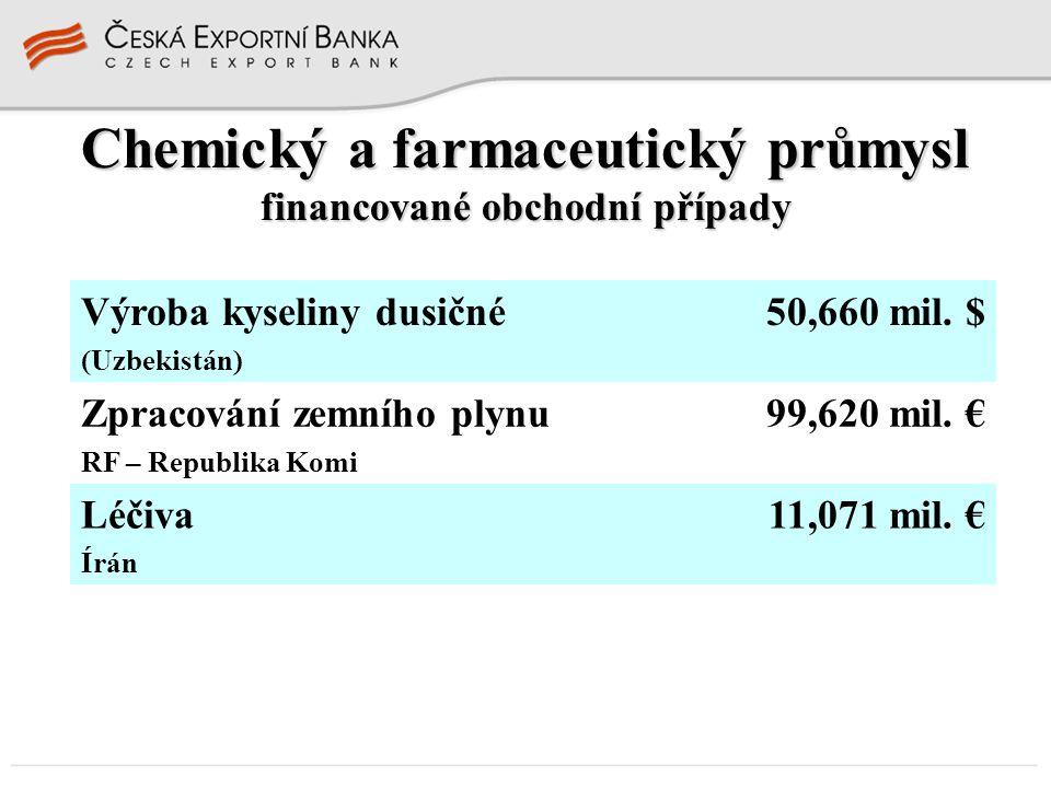 Chemický a farmaceutický průmysl financované obchodní případy Výroba kyseliny dusičné (Uzbekistán) 50,660 mil. $ Zpracování zemního plynu RF – Republi