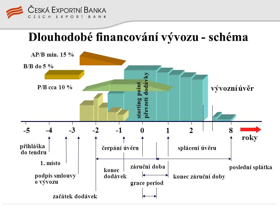 AP/B min. 15 % B/B do 5 % P/B cca 10 % vývozní úvěr roky -5 -4-3-2 0128 starting point převzetí dodávky čerpání úvěru záruční doba splácení úvěru grac