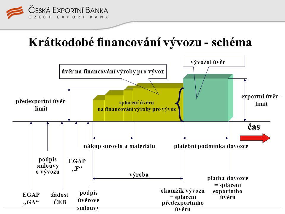 úvěr na financování výroby pro vývoz vývozní úvěr předexportní úvěr limit splacení úvěru na financování výroby pro vývoz exportní úvěr - limit čas EGA