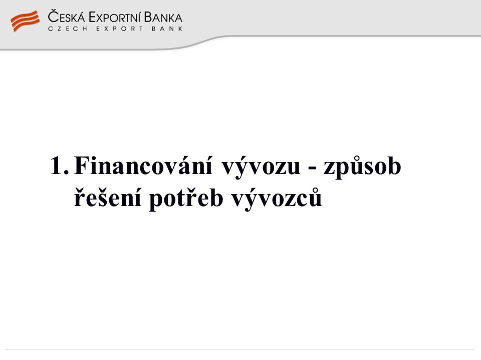 Formy a užití forem finanční podpory vývozu v praxi dodavatelský úvěr dodavatelský úvěr - vývozce poskytuje dovozci odklad platby > zhoršení CF pro vývozce financování dodavatelského úvěru > zlepšení CF vývozce čerpání na základě vývozních dokumentů - vývozní faktura - dopravní dokument - celní dokument, potvrzení o převzetí zboží - jiné dokumenty využitelnost financování dodavatelského úvěru - úvěr vstupuje do bilance vývozce - pojištění