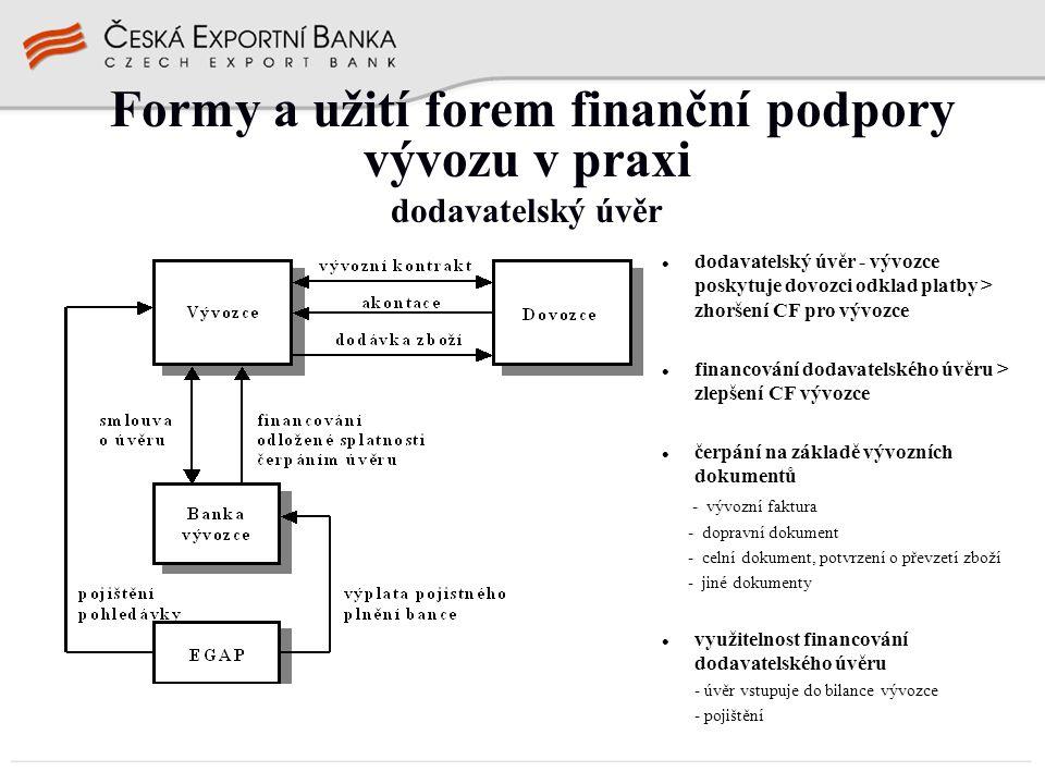 Formy a užití forem finanční podpory vývozu v praxi dodavatelský úvěr dodavatelský úvěr - vývozce poskytuje dovozci odklad platby > zhoršení CF pro vý