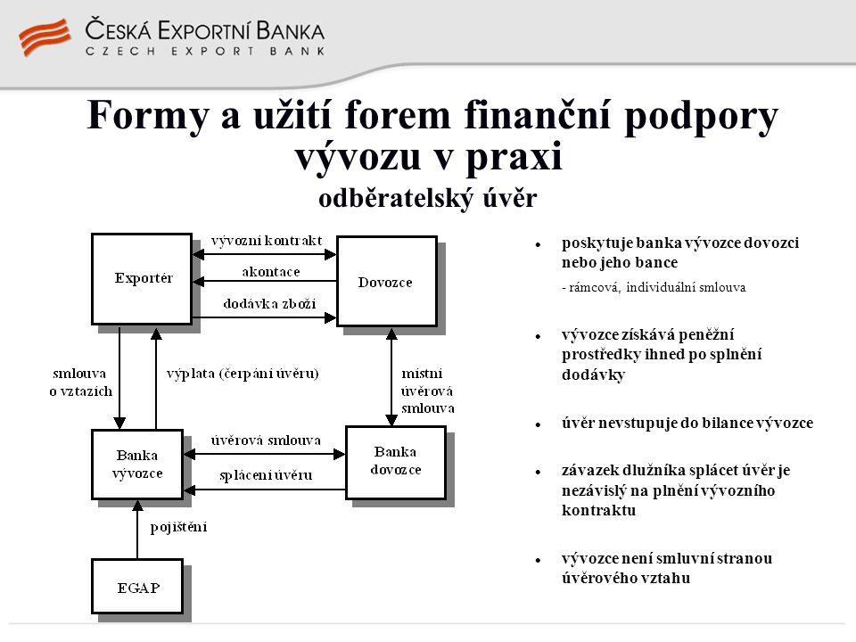 poskytuje banka vývozce dovozci nebo jeho bance - rámcová, individuální smlouva vývozce získává peněžní prostředky ihned po splnění dodávky úvěr nevst