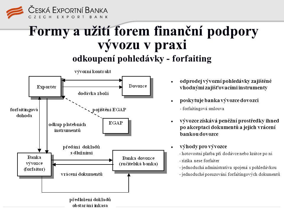 odprodej vývozní pohledávky zajištěné vhodnými zajišťovacími instrumenty poskytuje banka vývozce dovozci - forfaitingová smlouva vývozce získává peněž