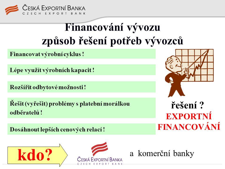 Financování vývozu – co ČEB nabízí subjektprodukt český vývozce  přímý vývozní dodavatelský úvěr  financování výroby pro vývoz a investic do výroby pro vývoz  neplatební záruky za závazky vývozce český investorúvěr na financování investice (v zahraničí) zahraniční dovozcepřímý odběratelský úvěr banka vývozcerefinanční úvěr banka dovozce  odběratelský úvěr  rámcová úvěrová smlouva … a multisourcing, kofinancování, syndikace