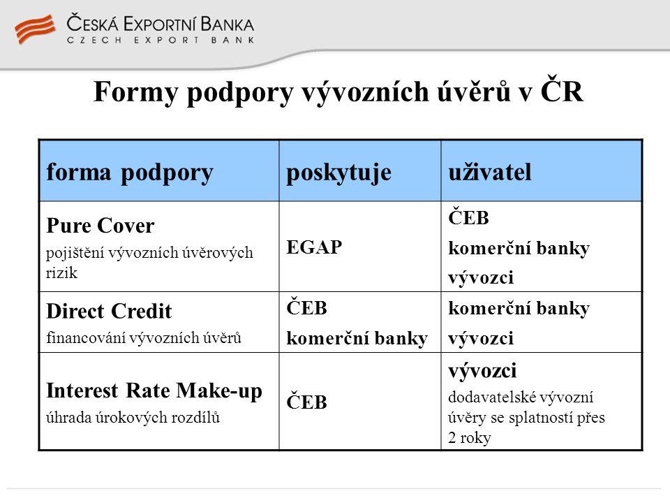 Formy podpory vývozních úvěrů v ČR forma podporyposkytujeuživatel Pure Cover pojištění vývozních úvěrových rizik EGAP ČEB komerční banky vývozci Direc