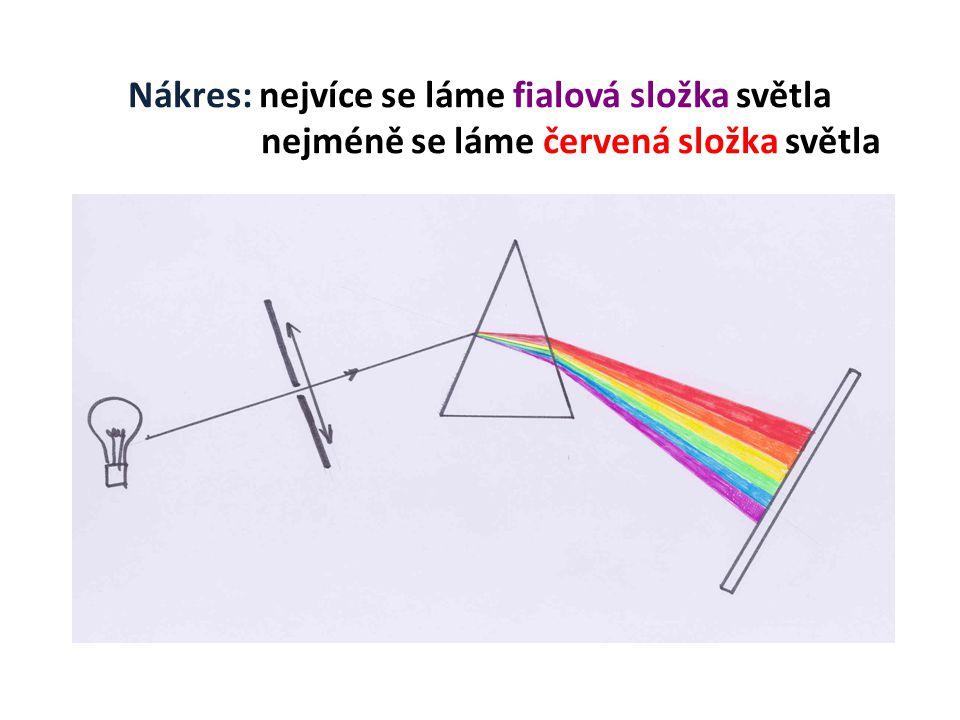Nákres: nejvíce se láme fialová složka světla nejméně se láme červená složka světla