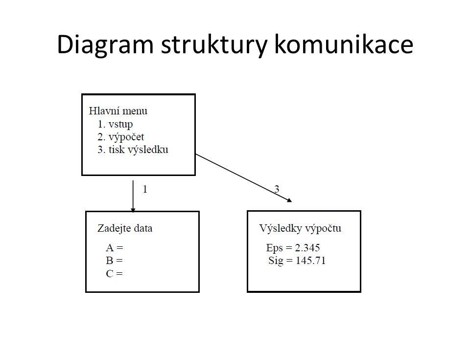 Diagram struktury komunikace