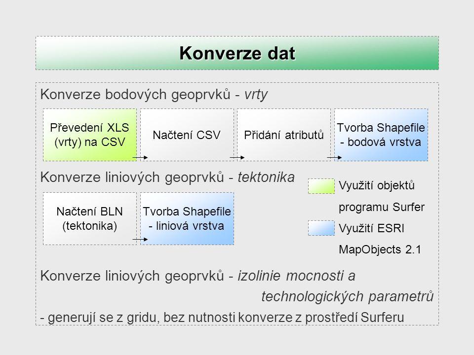 Konverze polygonových geoprvků - bloky zásob Konverze dat Využití objektů programu Surfer Využití ESRI MapObjects 2.1 Převedení listu XLS (bloky zásob) na CSV Načtení CSV a BLN Smazání CSV Tvorba Shapefile - liniová vrstva Přepočet souřadnic Tvorba Shapefile - polygonová vrstva Kontrola ostrovních polygonů