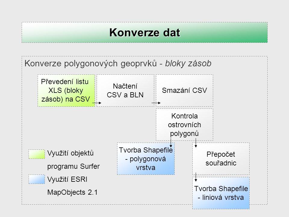 Konverze polygonových geoprvků – obvodový polygon Konverze polygonových geoprvků – vytěžené bloky zásob Konverze dat Využití ESRI MapObjects 2.1 Načtení BLN (obvod) Tvorba Shapefile - polygonová vrstva Načtení BLN (vytěžené bloky zásob) Tvorba Shapefile - liniová vrstva Tvorba Shapefile - polygonová vrstva