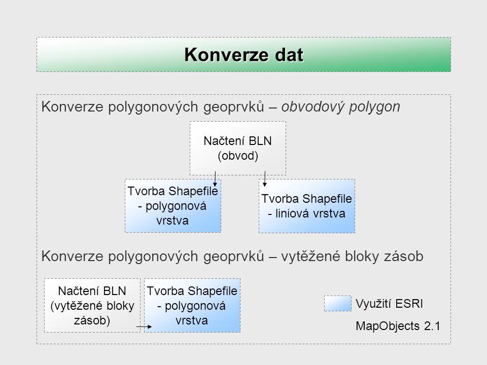 Konverze polygonových geoprvků – obvodový polygon Konverze polygonových geoprvků – vytěžené bloky zásob Konverze dat Využití ESRI MapObjects 2.1 Načte