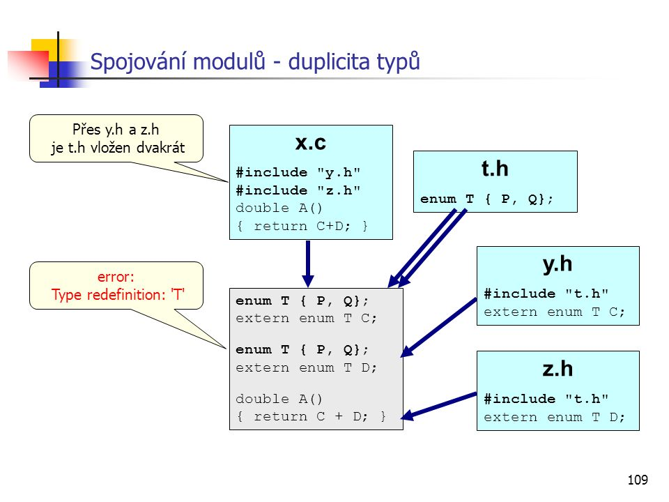 109 Spojování modulů - duplicita typů x.c #include