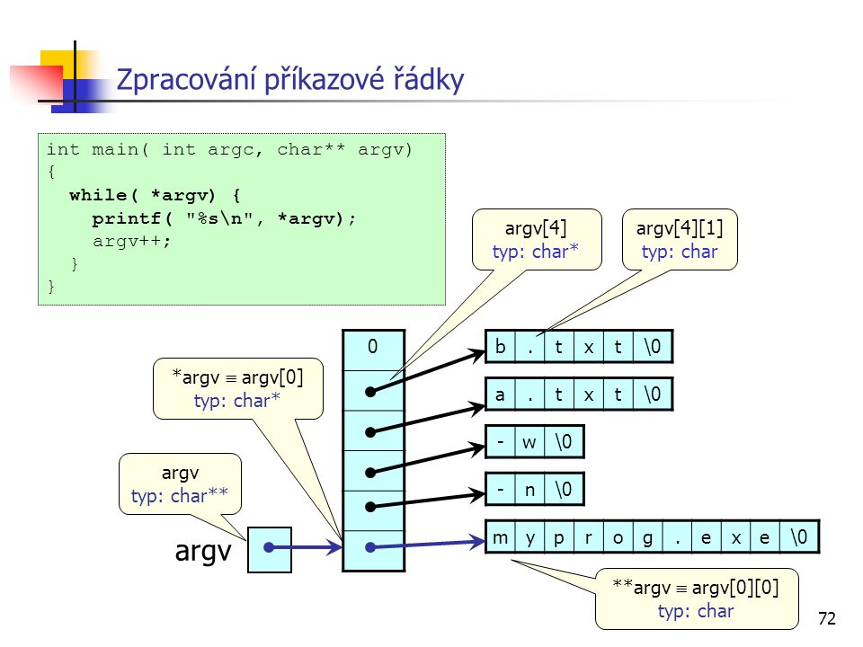72 Zpracování příkazové řádky int main( int argc, char** argv) { while( *argv) { printf(