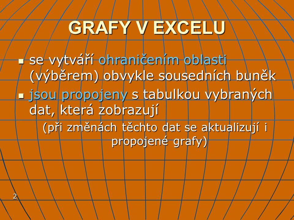 3 UMÍSTĚNÍ GRAFU Graf můžeme umístit Graf můžeme umístit na list s daty výhoda - máme vše pohromadě při tisku nebo na monitoruvýhoda - máme vše pohromadě při tisku nebo na monitoru nevýhoda - obtížné dodatečné úpravy rozměrů tabulkynevýhoda - obtížné dodatečné úpravy rozměrů tabulky Graf můžeme umístit Graf můžeme umístit na samostatný list