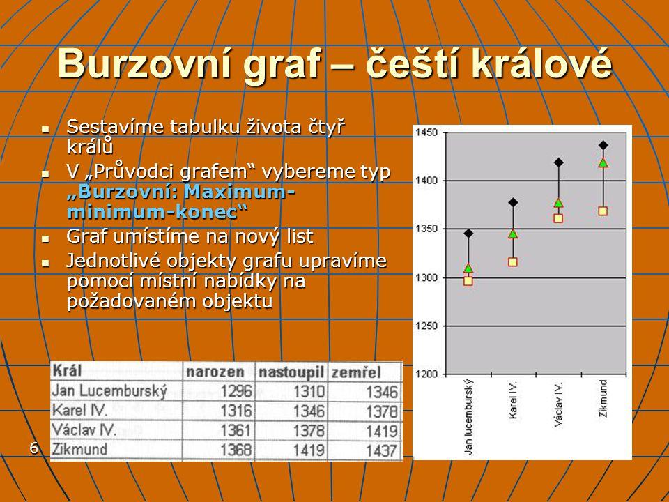 """6 Burzovní graf – čeští králové Sestavíme tabulku života čtyř králů Sestavíme tabulku života čtyř králů V """"Průvodci grafem"""" vybereme typ """"Burzovní: Ma"""