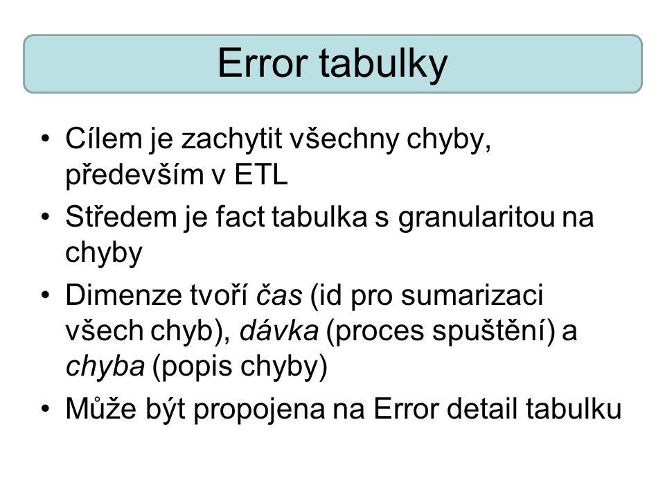 Error tabulky Cílem je zachytit všechny chyby, především v ETL Středem je fact tabulka s granularitou na chyby Dimenze tvoří čas (id pro sumarizaci vš