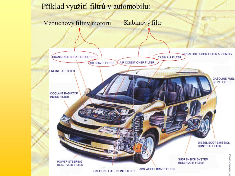 Kabinový filtr Vzduchový filtr v motoru Příklad využití filtrů v automobilu: