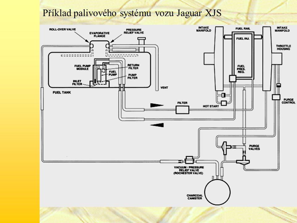Příklad palivového systému vozu Jaguar XJS