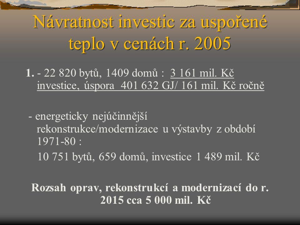 Návratnost investic za uspořené teplo v cenách r. 2005 1. - 22 820 bytů, 1409 domů : 3 161 mil. Kč investice, úspora 401 632 GJ/ 161 mil. Kč ročně - e