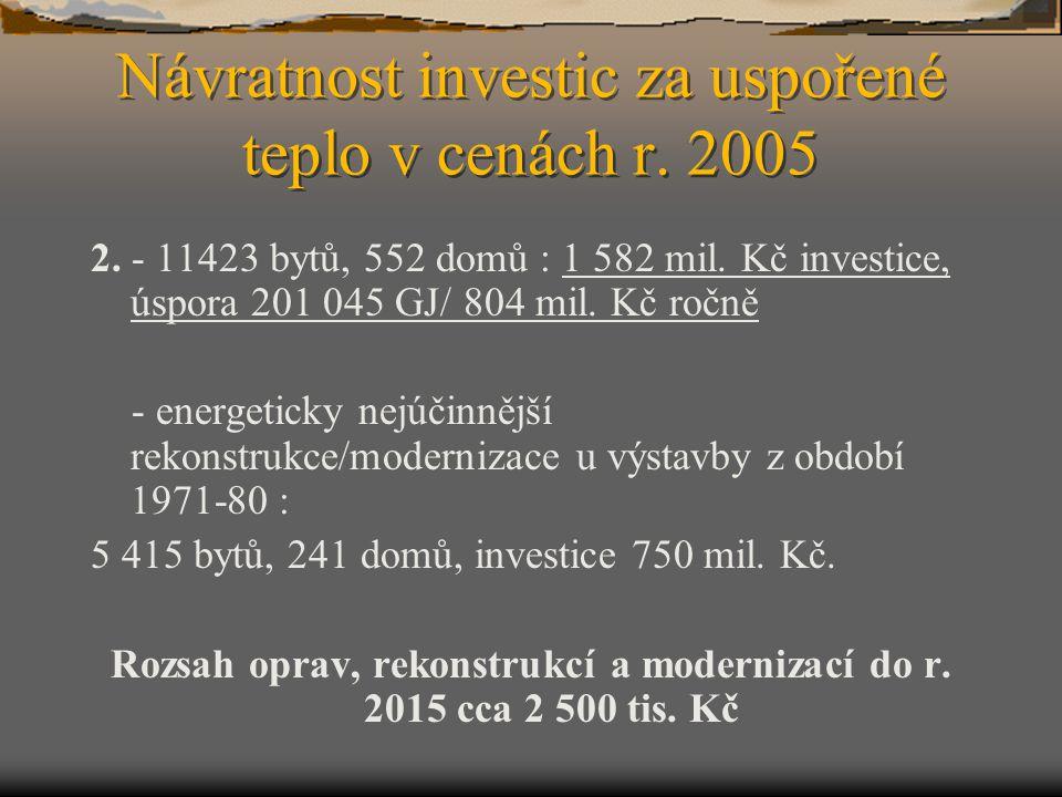 Návratnost investic za uspořené teplo v cenách r. 2005 2. - 11423 bytů, 552 domů : 1 582 mil. Kč investice, úspora 201 045 GJ/ 804 mil. Kč ročně - ene