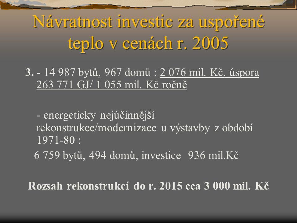 Návratnost investic za uspořené teplo v cenách r. 2005 3. - 14 987 bytů, 967 domů : 2 076 mil. Kč, úspora 263 771 GJ/ 1 055 mil. Kč ročně - energetick