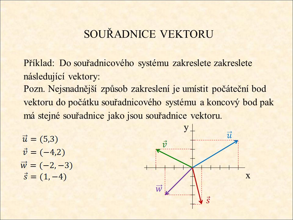 SOUŘADNICE VEKTORU Příklad: Do souřadnicového systému zakreslete zakreslete následující vektory: Pozn.