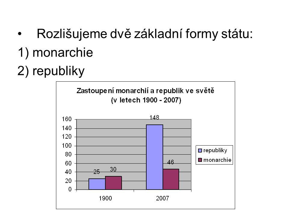 Rozlišujeme dvě základní formy státu: 1) monarchie 2) republiky
