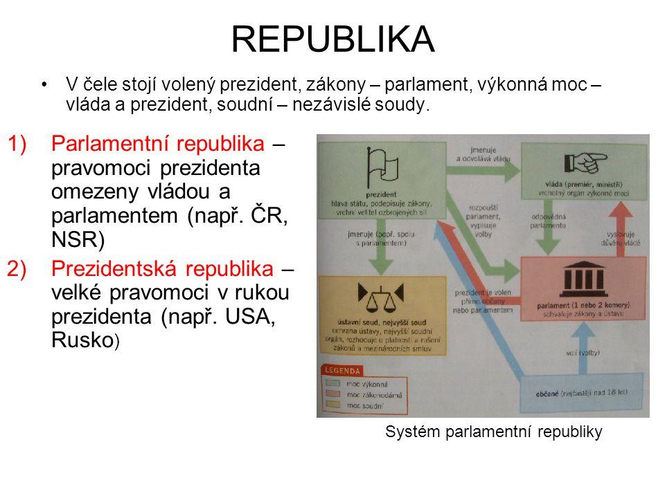 REPUBLIKA 1)Parlamentní republika – pravomoci prezidenta omezeny vládou a parlamentem (např. ČR, NSR) 2)Prezidentská republika – velké pravomoci v ruk