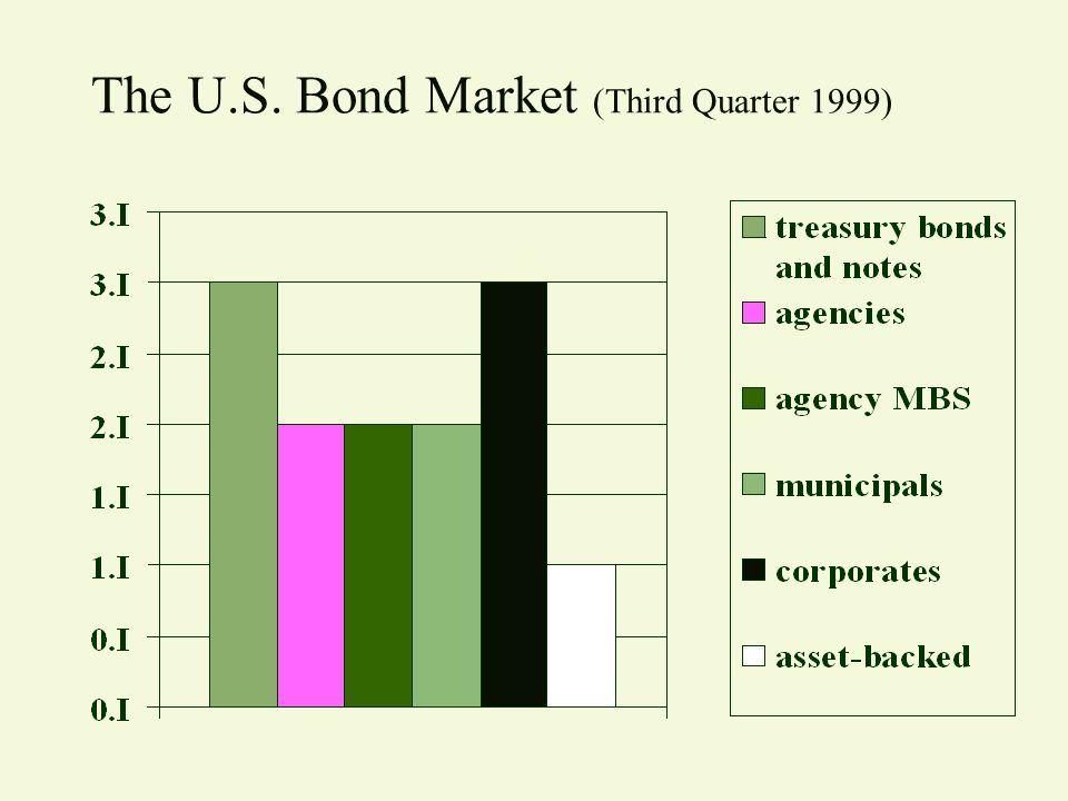 The U.S. Bond Market (Third Quarter 1999)