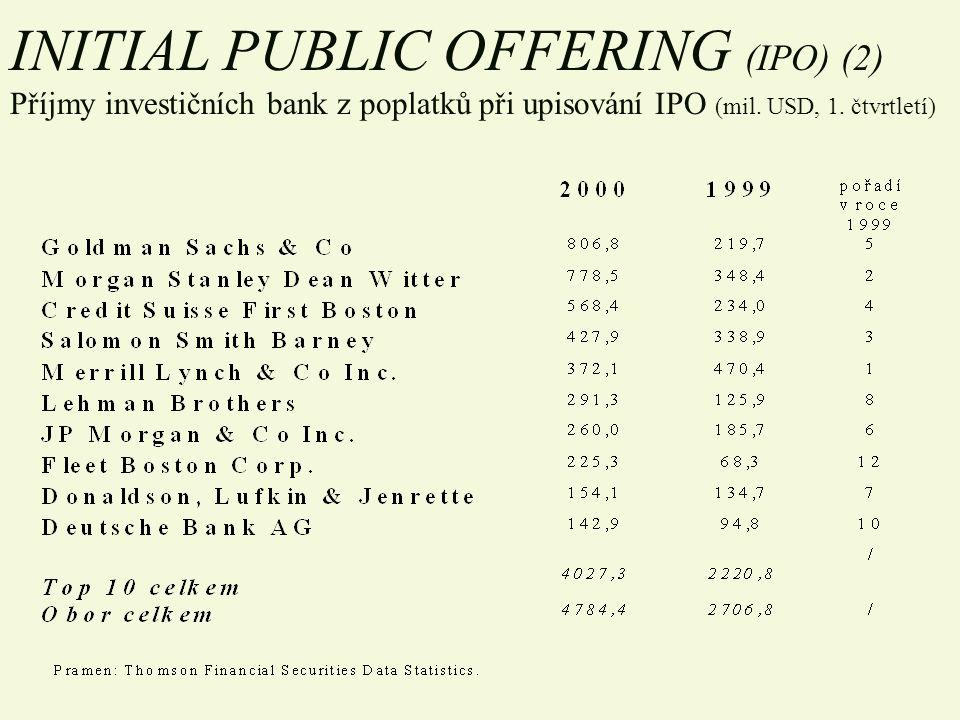 INITIAL PUBLIC OFFERING (IPO) (2) Příjmy investičních bank z poplatků při upisování IPO (mil. USD, 1. čtvrtletí)