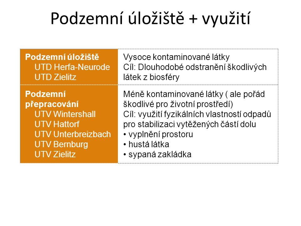 Podzemní úložiště + využití Podzemní úložiště UTD Herfa-Neurode UTD Zielitz Vysoce kontaminované látky Cíl: Dlouhodobé odstranění škodlivých látek z b