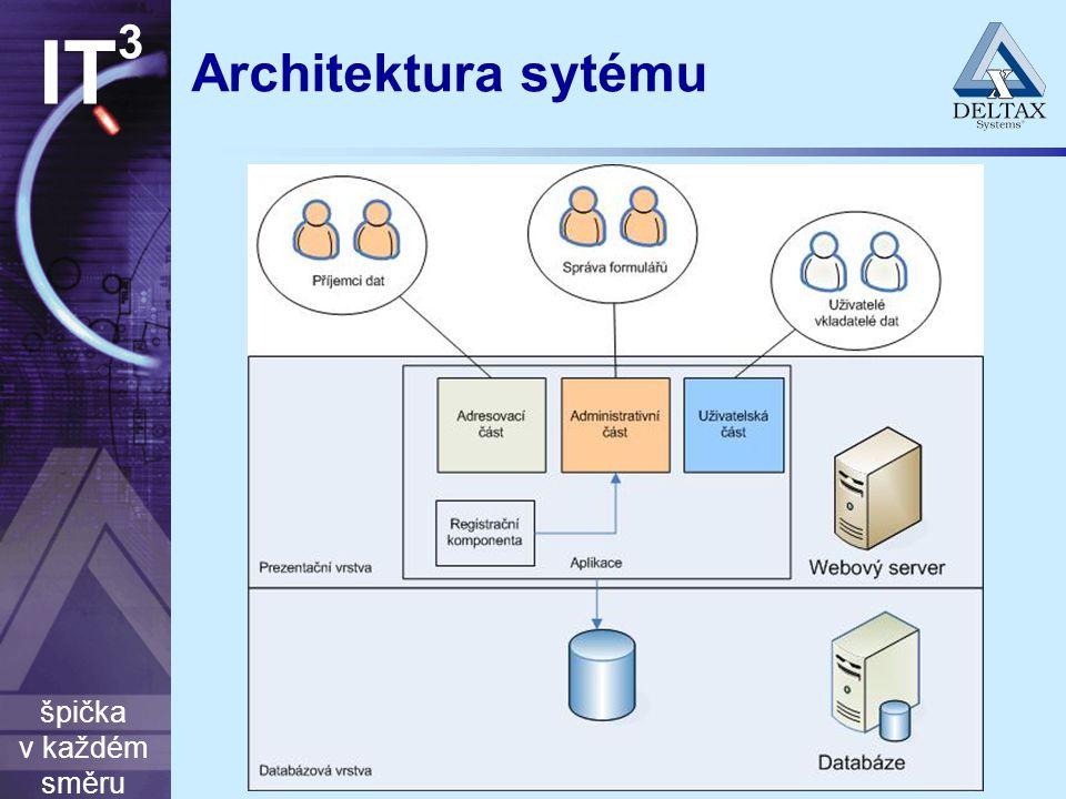 špička v každém směru IT 3 Architektura sytému