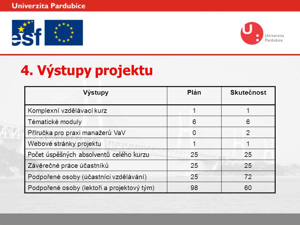4. Výstupy projektu VýstupyPlánSkutečnost Komplexní vzdělávací kurz11 Tématické moduly66 Příručka pro praxi manažerů VaV02 Webové stránky projektu11 P