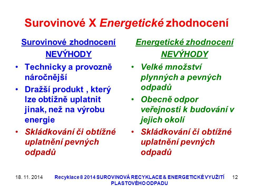 Surovinové X Energetické zhodnocení Surovinové zhodnocení NEVÝHODY Technicky a provozně náročnější Dražší produkt, který lze obtížně uplatnit jinak, n