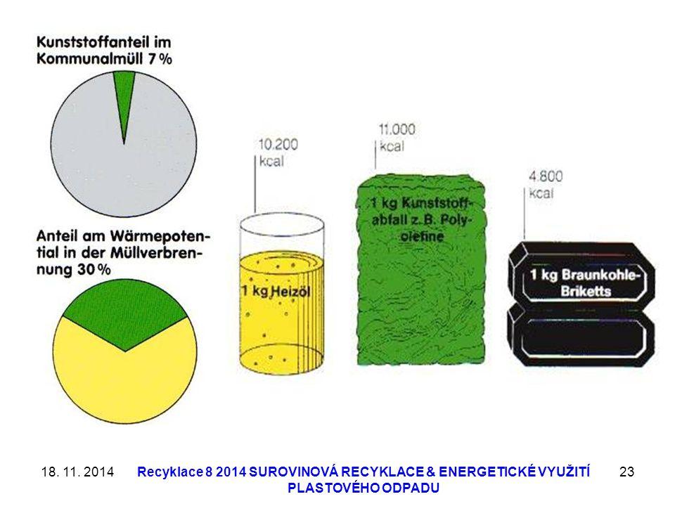18. 11. 2014Recyklace 8 2014 SUROVINOVÁ RECYKLACE & ENERGETICKÉ VYUŽITÍ PLASTOVÉHO ODPADU 23