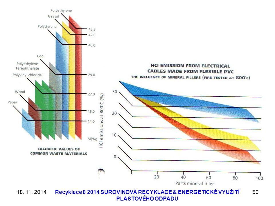 18. 11. 2014Recyklace 8 2014 SUROVINOVÁ RECYKLACE & ENERGETICKÉ VYUŽITÍ PLASTOVÉHO ODPADU 50