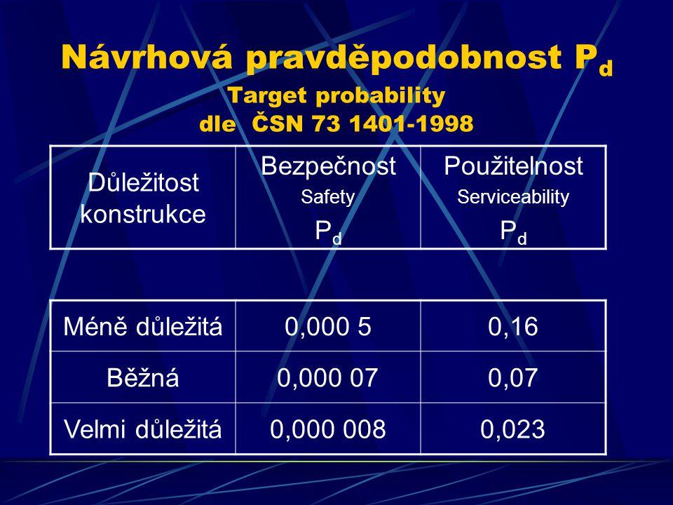 Návrhová pravděpodobnost P d Target probability dle ČSN 73 1401-1998 Důležitost konstrukce Bezpečnost Safety P d Použitelnost Serviceability P d Méně důležitá0,000 50,16 Běžná0,000 070,07 Velmi důležitá0,000 0080,023