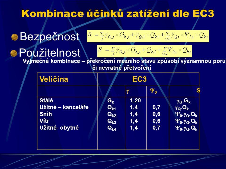Kombinace účinků zatížení dle EC3 Veličina EC3 1    S 1 StáléG k 1,20  G.G k Užitné – kanceláře Q k1 1,40,7  Q.Q k SníhQ k2 1,40,6  0  Q.Q k VítrQ k3 1,40,6  0  Q.Q k Užitné- obytnéQ k4 1,40,7  0  Q.Q k Bezpečnost Použitelnost Vyjmečná kombinace – překročení mezního stavu způsobí významnou poruchu či nevratné přetvoření