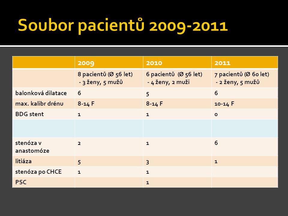 200920102011 8 pacientů (Ø 56 let) - 3 ženy, 5 mužů 6 pacientů (Ø 56 let) - 4 ženy, 2 muži 7 pacientů (Ø 60 let) - 2 ženy, 5 mužů balonková dilatace65