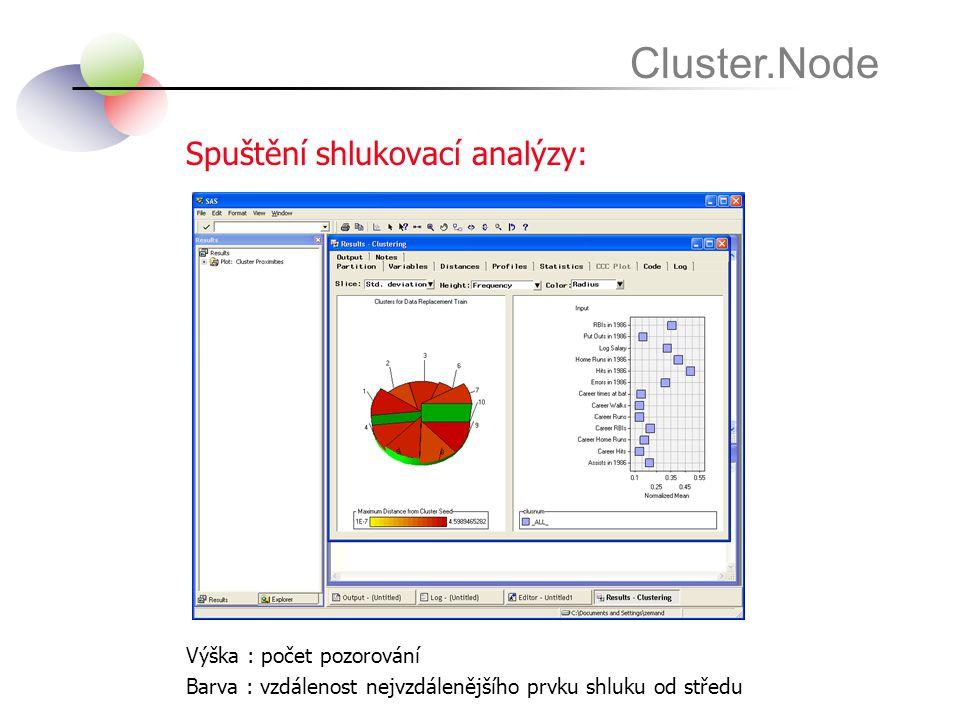 Spuštění shlukovací analýzy: Cluster.Node Výška : počet pozorování Barva : vzdálenost nejvzdálenějšího prvku shluku od středu