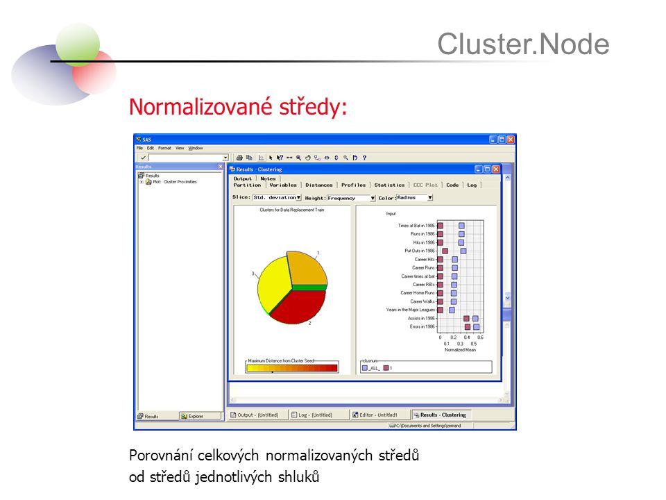 Normalizované středy: Cluster.Node Porovnání celkových normalizovaných středů od středů jednotlivých shluků