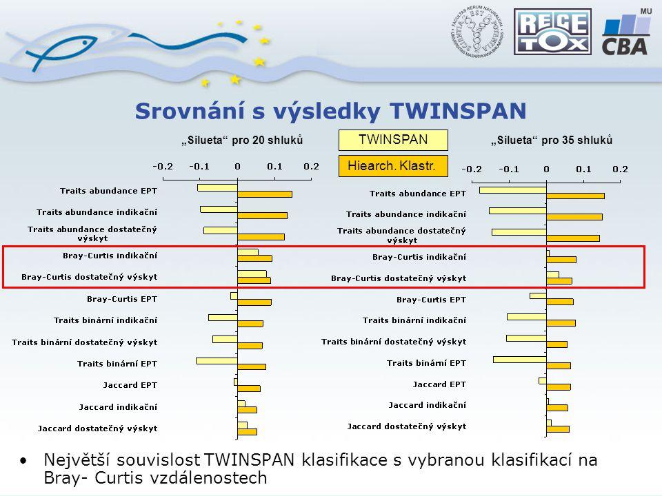 """Srovnání s výsledky TWINSPAN """"Silueta pro 20 shluků""""Silueta pro 35 shluků Největší souvislost TWINSPAN klasifikace s vybranou klasifikací na Bray- Curtis vzdálenostech TWINSPAN Hiearch."""