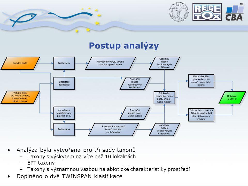 Postup analýzy Analýza byla vytvořena pro tři sady taxonů –Taxony s výskytem na více než 10 lokalitách –EPT taxony –Taxony s významnou vazbou na abiotické charakteristiky prostředí Doplněno o dvě TWINSPAN klasifikace