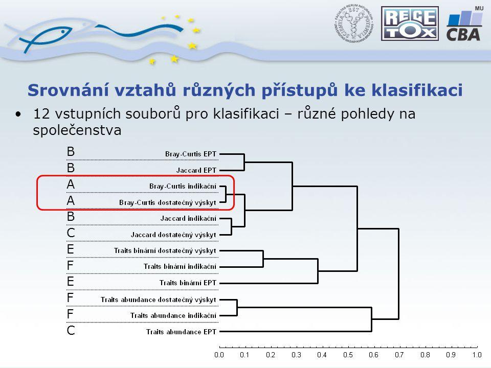 Srovnání vztahů různých přístupů ke klasifikaci 12 vstupních souborů pro klasifikaci – různé pohledy na společenstva B B A A B C E F E F F C