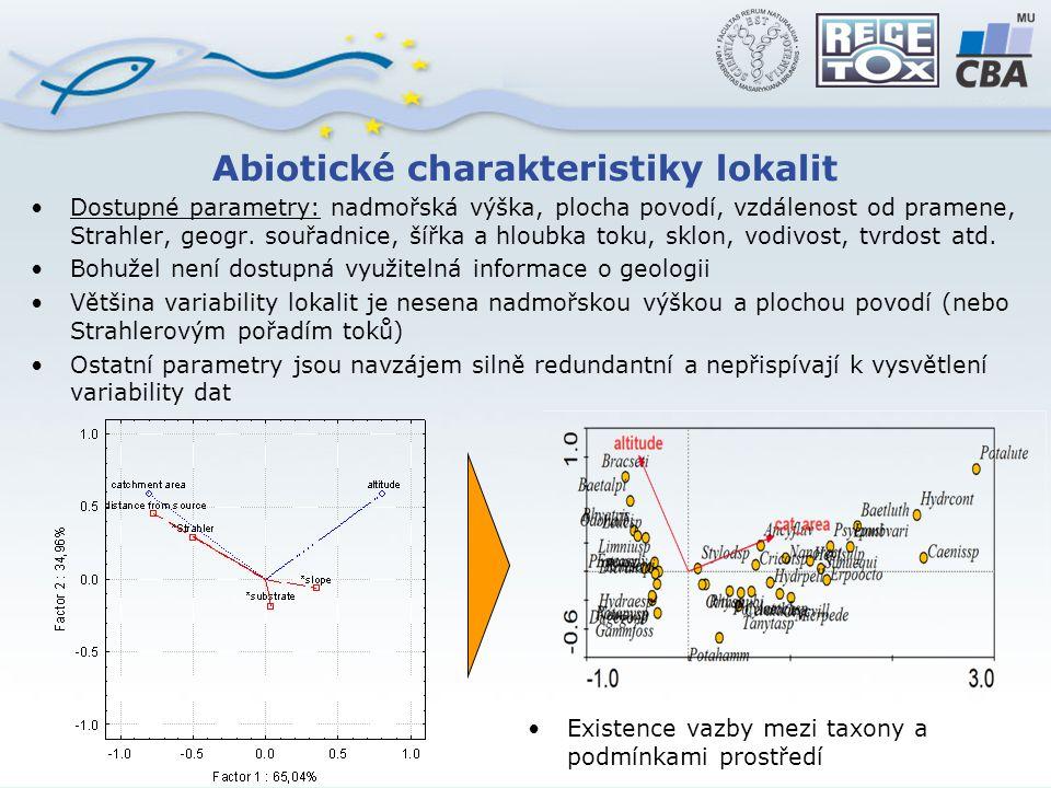Abiotické charakteristiky lokalit Dostupné parametry: nadmořská výška, plocha povodí, vzdálenost od pramene, Strahler, geogr.