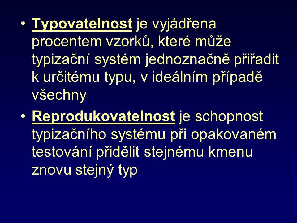 Typovatelnost je vyjádřena procentem vzorků, které může typizační systém jednoznačně přiřadit k určitému typu, v ideálním případě všechny Reprodukovat