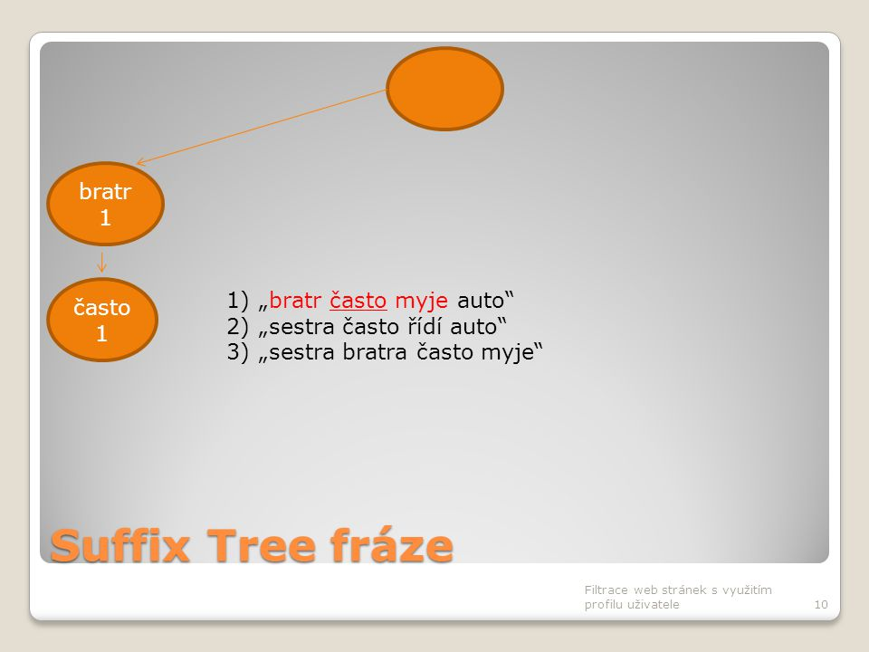 """Suffix Tree fráze Filtrace web stránek s využitím profilu uživatele10 bratr 1 často 1 1)""""bratr často myje auto"""" 2)""""sestra často řídí auto"""" 3)""""sestra b"""